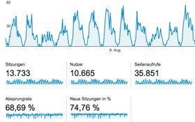 Google Analytics für KVP nutzen